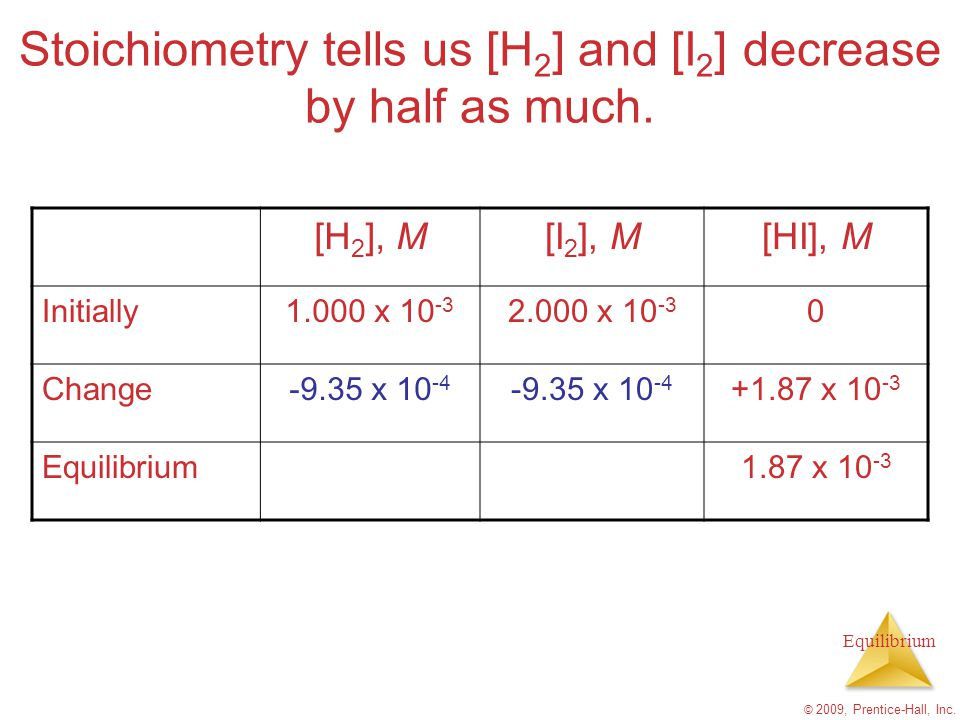 Stoichiometry tells us [H2] and [I2] decrease by half as much.